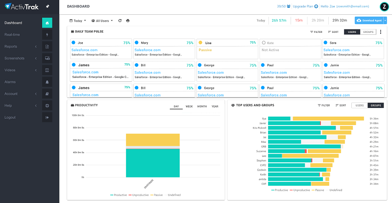 Work Productivity Monitoring - ActivTrak